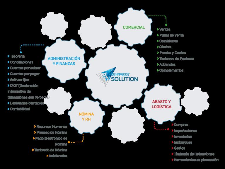 Intelisis Express solutions para empresa pequeñas